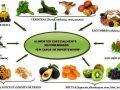 Alimentos que regulan la presión arterial