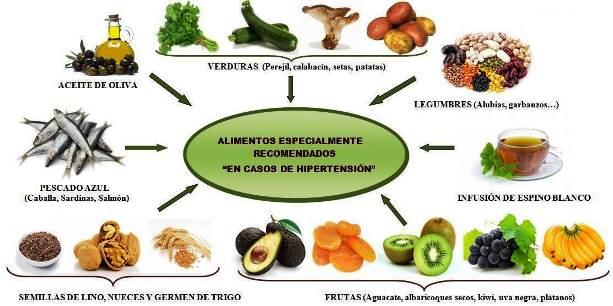 que verdura baja la presion arterial