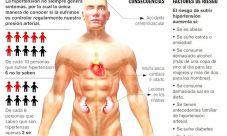 Consecuencias de tener la presión arterial alta