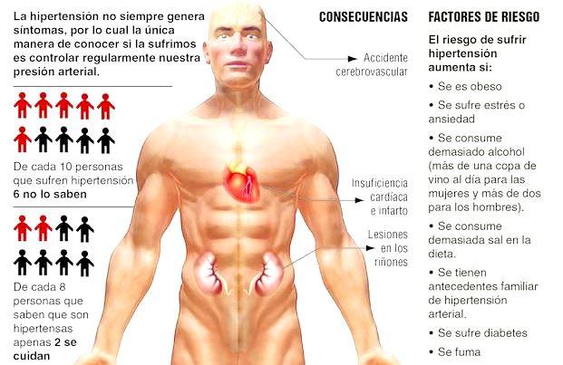consecuencias de hipertension arterial
