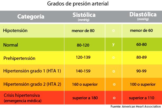 ¿Cuándo se considera alta la presión arterial?