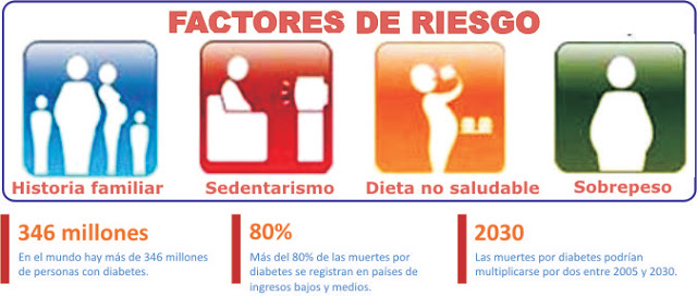Factores de riesgo de la presión arterial alta - La..