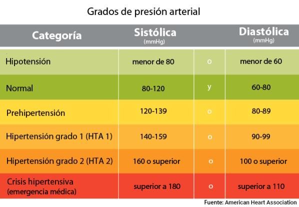 ¿Qué pasa cuando la presión diastólica es baja?